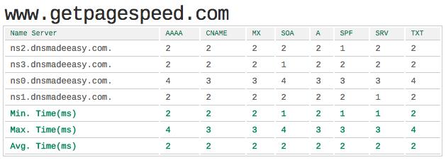 DNSMadeEasy DNS lookup speeds