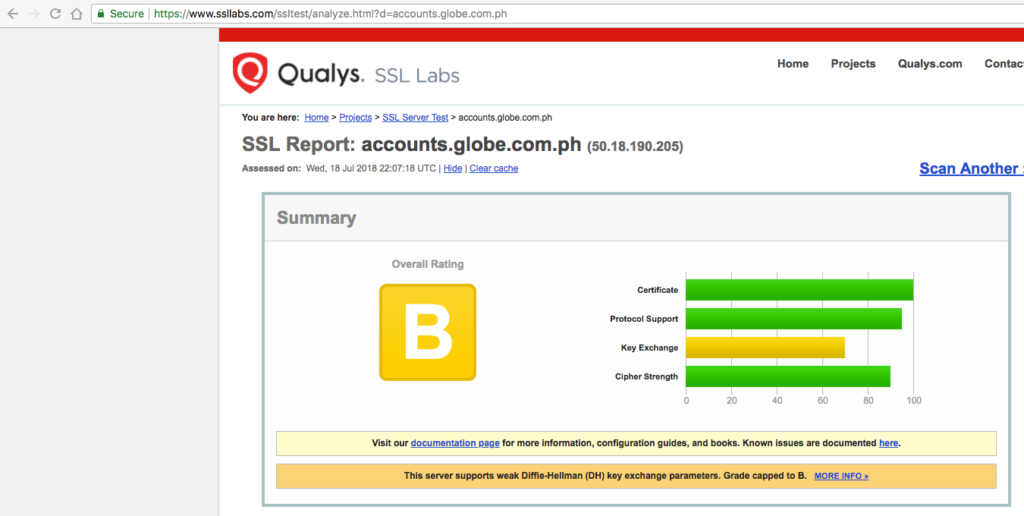 accounts.globe.com.ph SSL score